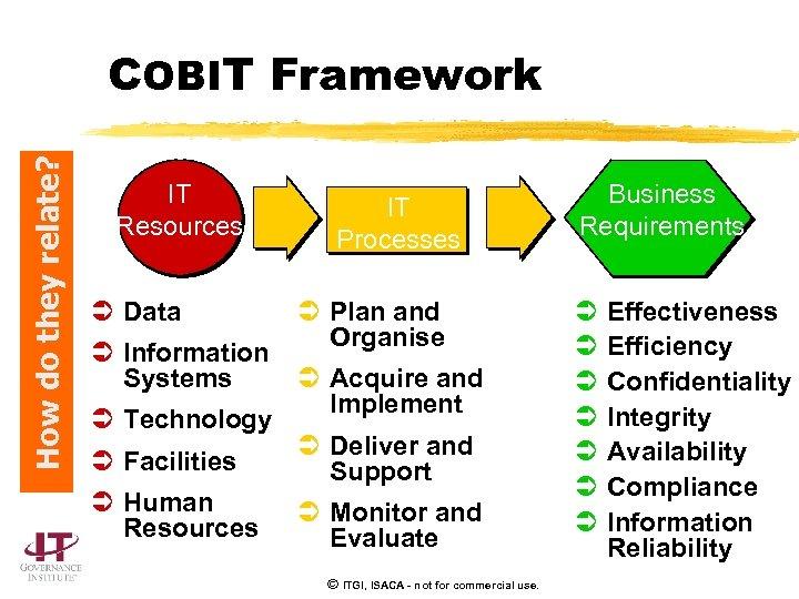How do they relate? COBIT Framework IT Resources Ü Data Ü Information Systems Ü