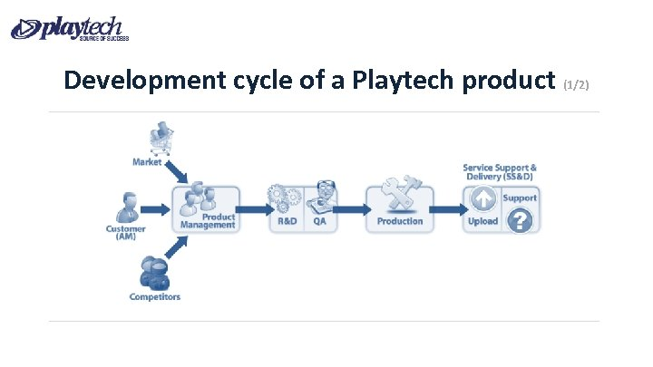 Development cycle of a Playtech product (1/2)