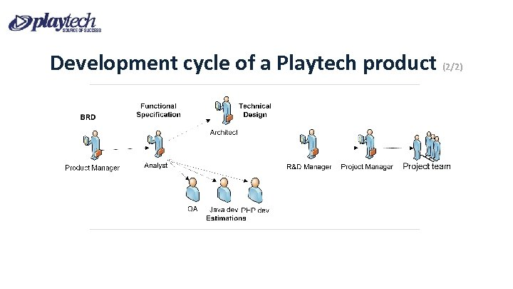 Development cycle of a Playtech product (2/2)