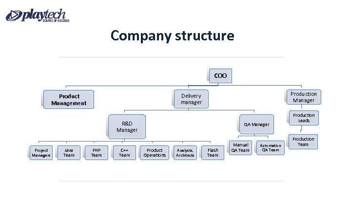 Company structure COO Product Management Production Manager Delivery manager R&D Manager Project Managers Java