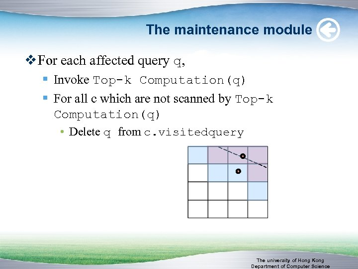 The maintenance module v For each affected query q, § Invoke Top-k Computation(q) §