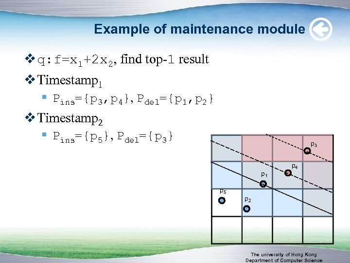 Example of maintenance module v q: f=x 1+2 x 2, find top-1 result v