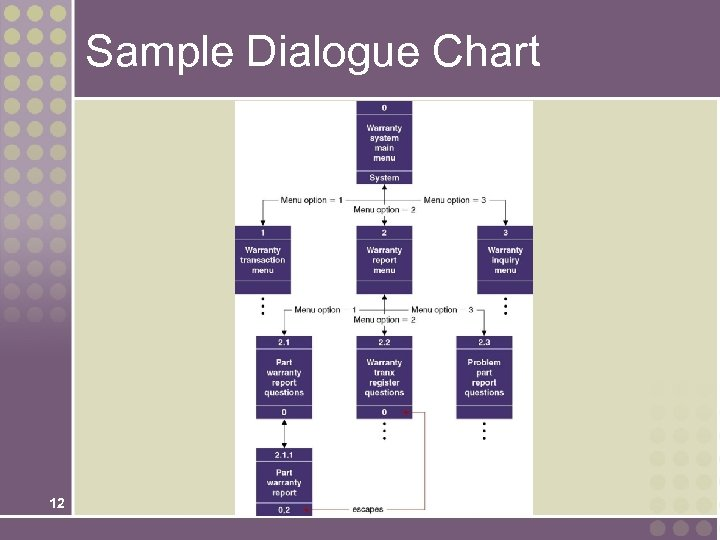 Sample Dialogue Chart 12