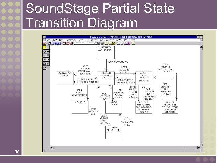 Sound. Stage Partial State Transition Diagram 30