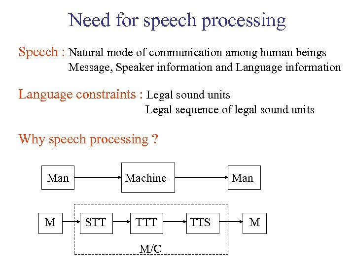 Need for speech processing Speech : Natural mode of communication among human beings Message,