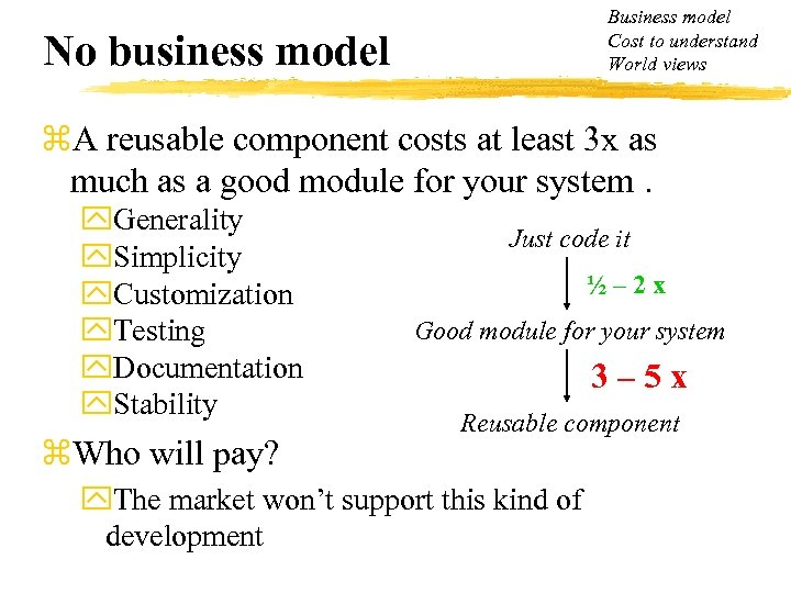 Business model Cost to understand World views No business model z. A reusable component