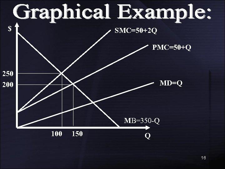 $ SMC=50+2 Q PMC=50+Q 250 200 MD=Q MB=350 -Q 100 150 Q 16