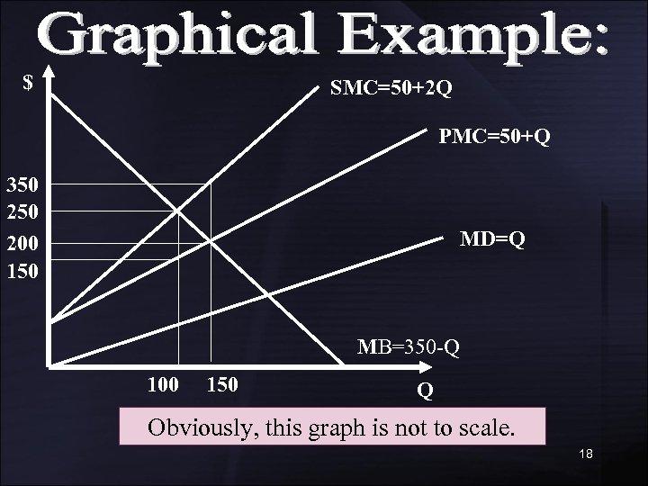 $ SMC=50+2 Q PMC=50+Q 350 200 150 MD=Q MB=350 -Q 100 150 Q Obviously,