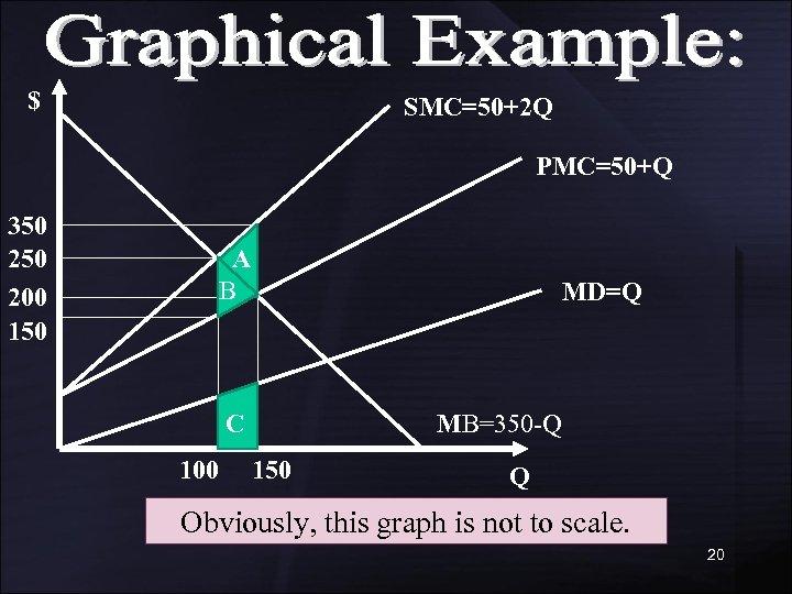 $ SMC=50+2 Q PMC=50+Q 350 200 150 A B MD=Q C 100 MB=350 -Q