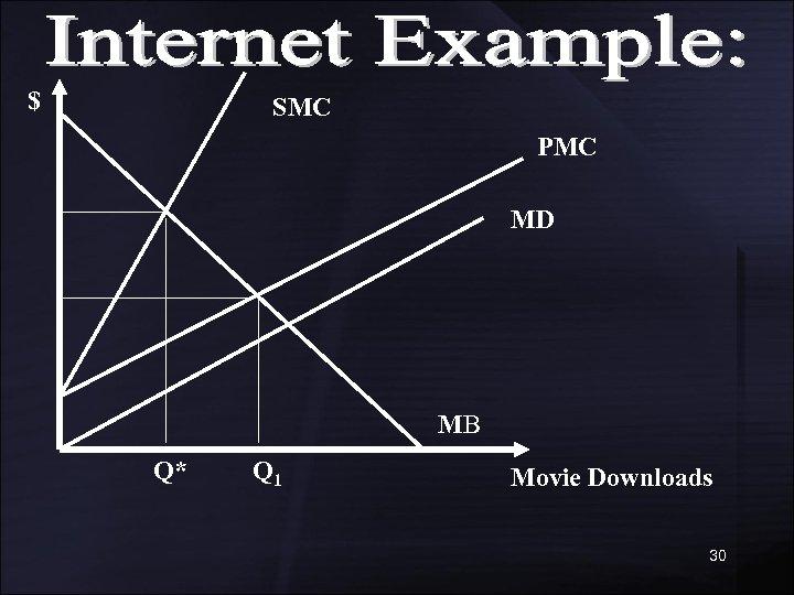 $ SMC PMC MD MB Q* Q 1 Movie Downloads 30