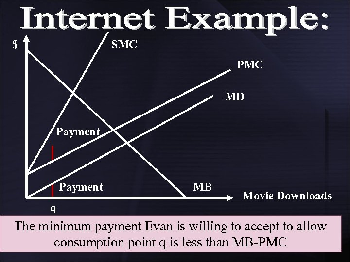 $ SMC PMC MD Payment q MB Movie Downloads The minimum payment Evan is