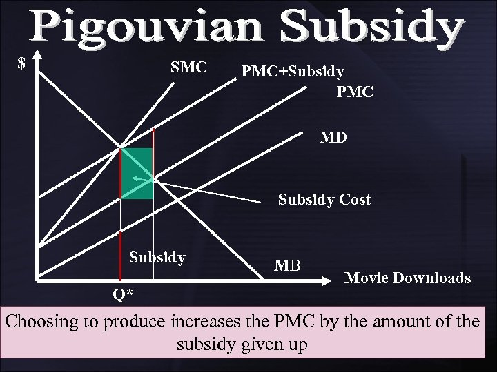 $ SMC PMC+Subsidy PMC MD Subsidy Cost Subsidy Q* MB Movie Downloads Choosing to
