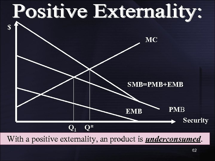 $ MC SMB=PMB+EMB Q 1 Q* PMB Security With a positive externality, an product