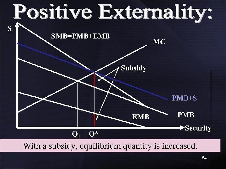 $ SMB=PMB+EMB MC Subsidy PMB+S EMB Q 1 Q* PMB Security With a subsidy,