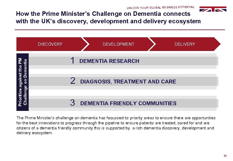UNLOCK YOUR GLOBAL BUSINESS POTENTIAL How the Prime Minister's Challenge on Dementia connects with