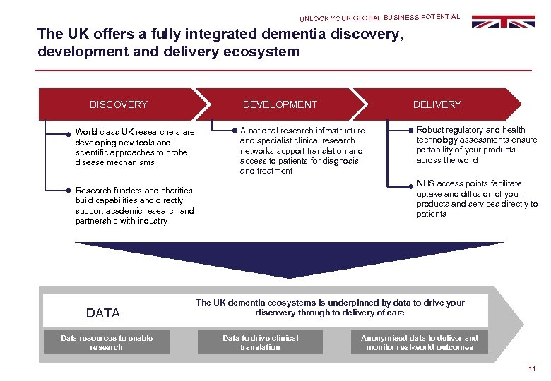 UNLOCK YOUR GLOBAL BUSINESS POTENTIAL The UK offers a fully integrated dementia discovery, development