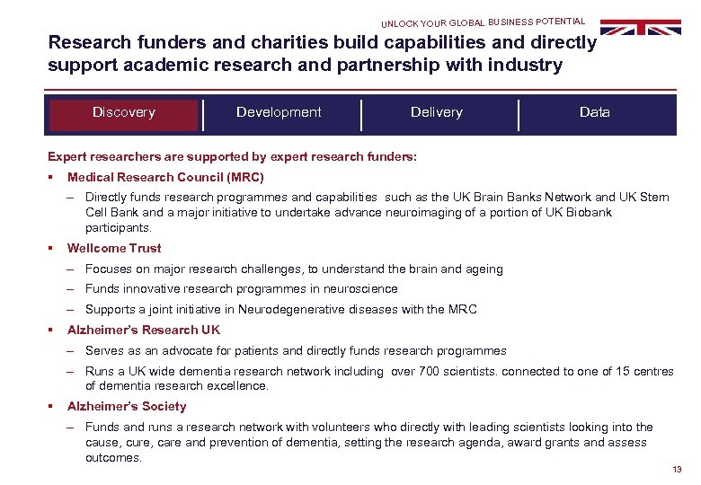 UNLOCK YOUR GLOBAL BUSINESS POTENTIAL Research funders and charities build capabilities and directly support