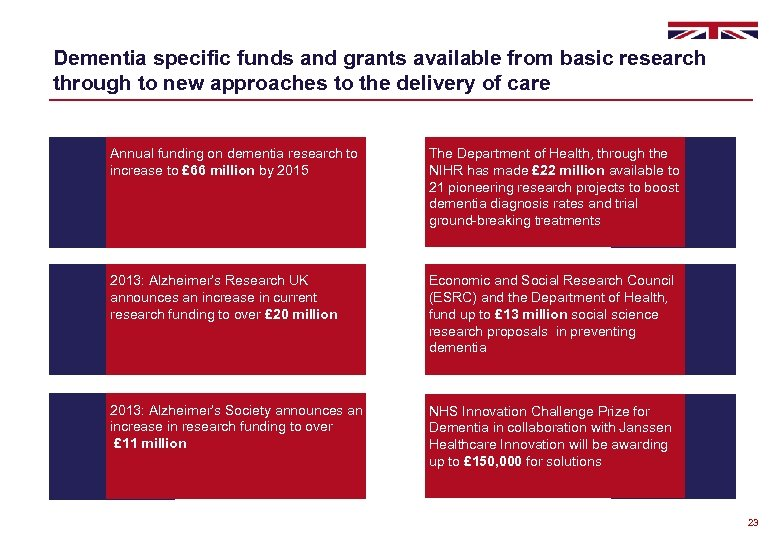 Dementia specific funds and grants available from basic research through to new approaches to