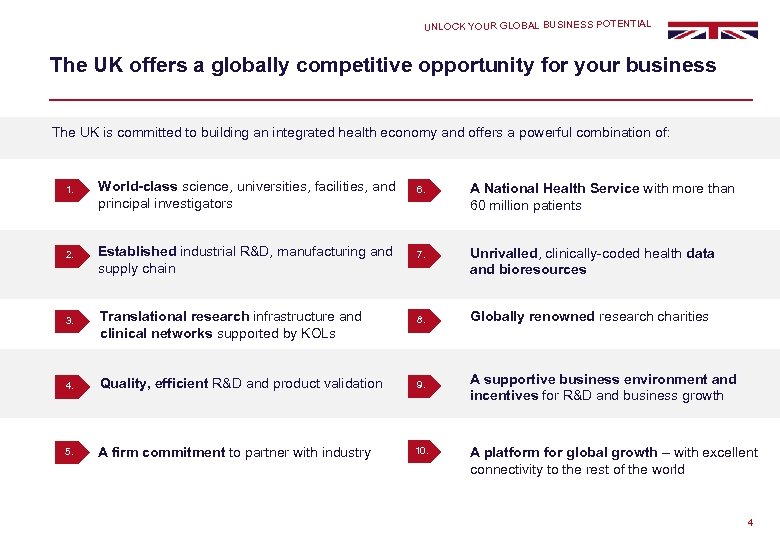 UNLOCK YOUR GLOBAL BUSINESS POTENTIAL The UK offers a globally competitive opportunity for your
