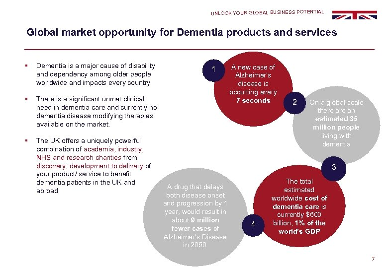 UNLOCK YOUR GLOBAL BUSINESS POTENTIAL Global market opportunity for Dementia products and services §
