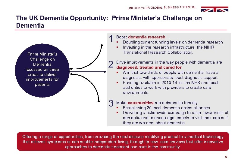 UNLOCK YOUR GLOBAL BUSINESS POTENTIAL The UK Dementia Opportunity: Prime Minister's Challenge on Dementia
