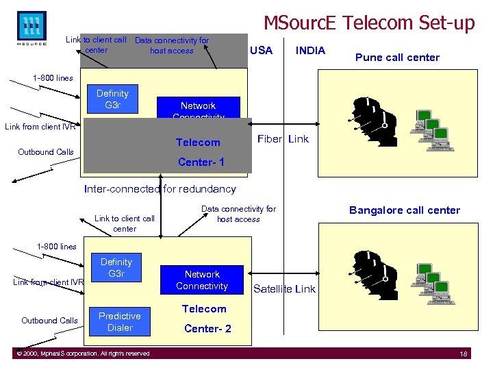 MSourc. E Telecom Set-up Link to client call center Data connectivity for host access