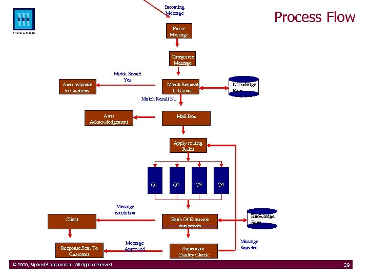 Incoming Message Process Flow Parse Message Categorize Message Auto response to Customer Match Result