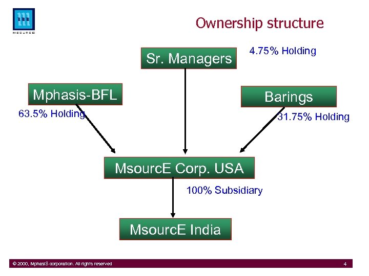 Ownership structure Sr. Managers 4. 75% Holding Mphasis-BFL Barings 63. 5% Holding 31. 75%