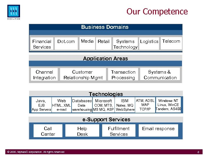 Our Competence Business Domains Financial Services Dot. com Media Retail Systems Logistics Telecom Technology