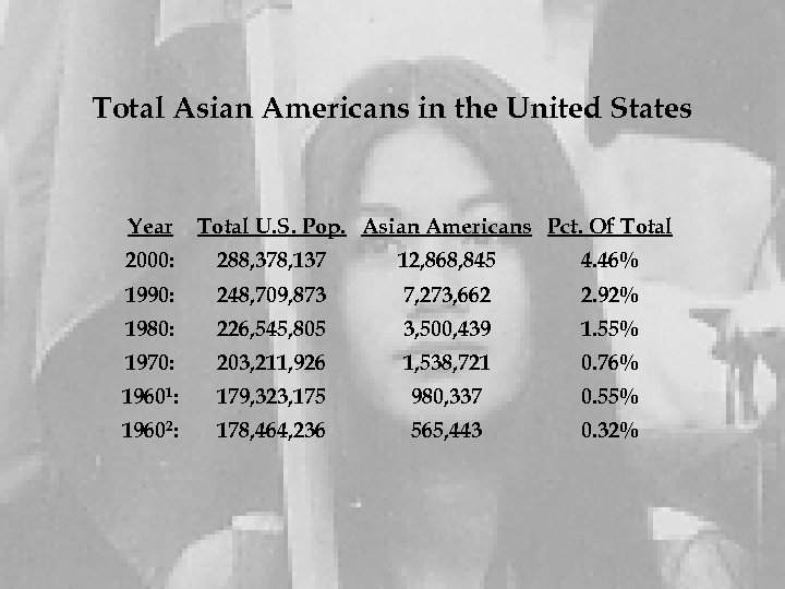 Total Asian Americans in the United States Year Total U. S. Pop. Asian Americans