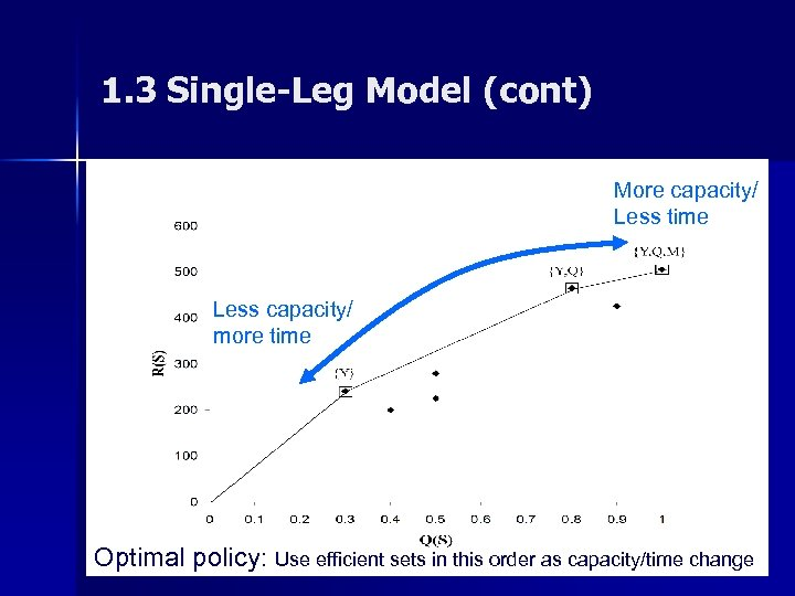 1. 3 Single-Leg Model (cont) More capacity/ Less time Less capacity/ more time n