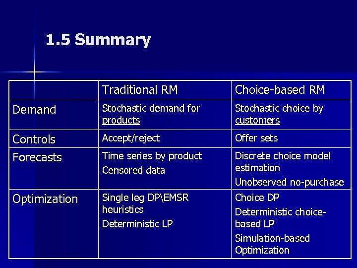 1. 5 Summary Traditional RM Choice-based RM Demand Stochastic demand for products Stochastic choice