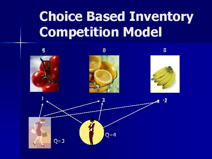 Choice Based Inventory Competition Model 4 5 0 3 3 6 1 3 2
