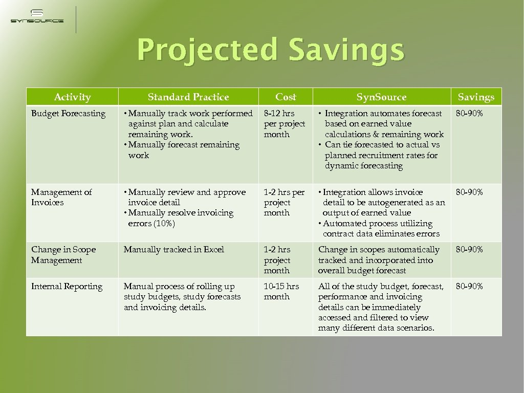 Projected Savings Activity Standard Practice Cost Syn. Source Savings Budget Forecasting • Manually track