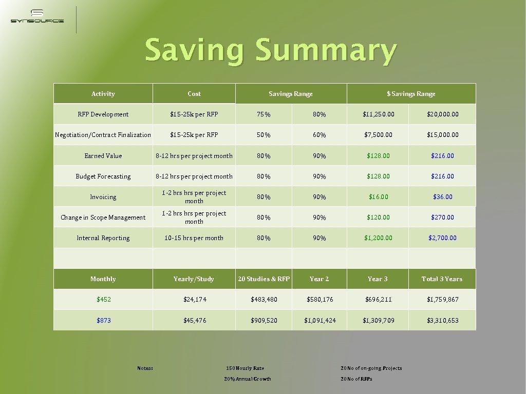 Saving Summary Activity Cost RFP Development $15 -25 k per RFP 75% 80% $11,