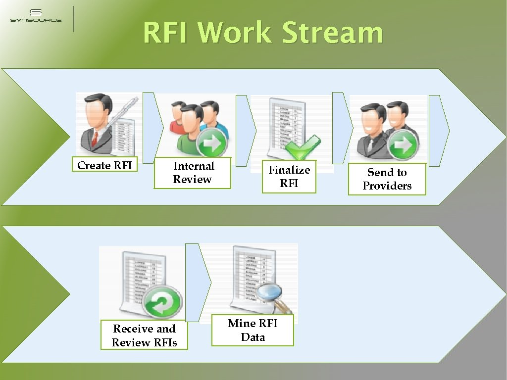 RFI Work Stream Create RFI Internal Review Receive and Review RFIs Finalize RFI Mine