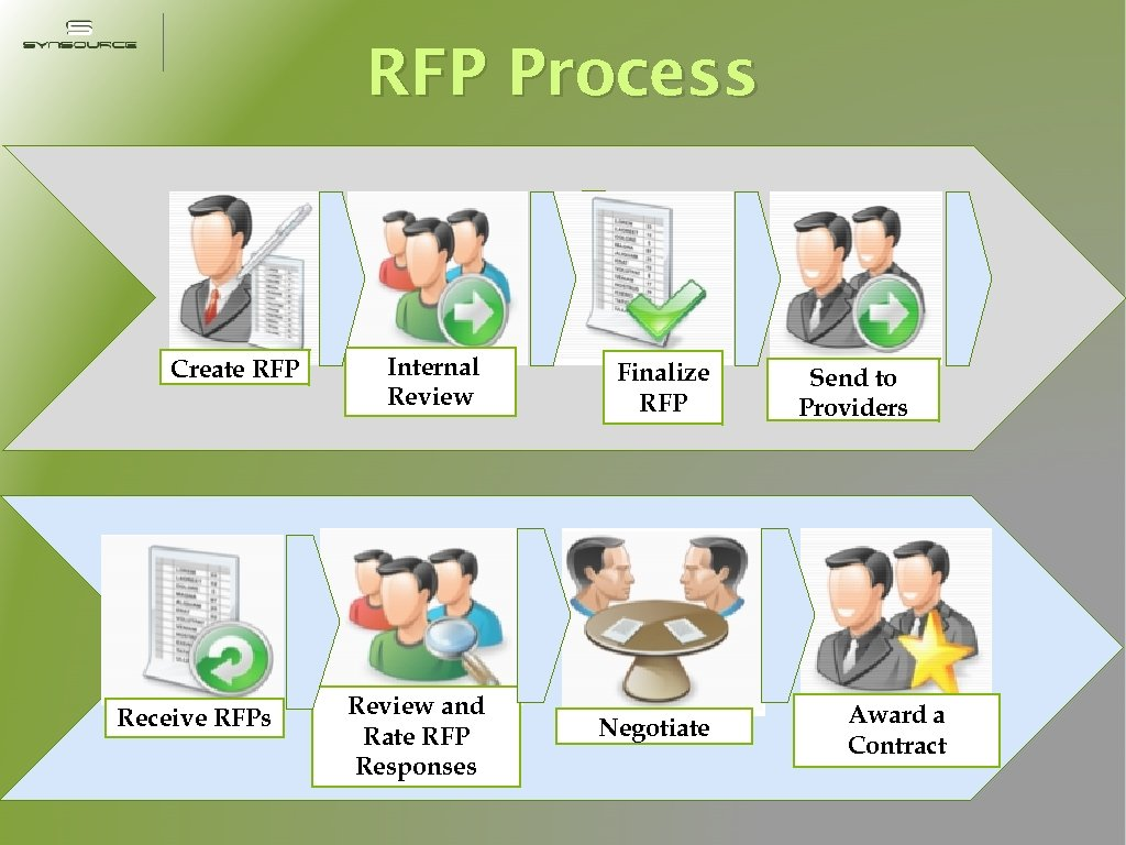 RFP Process Create RFP Receive RFPs Internal Review Finalize RFP Review and Rate RFP