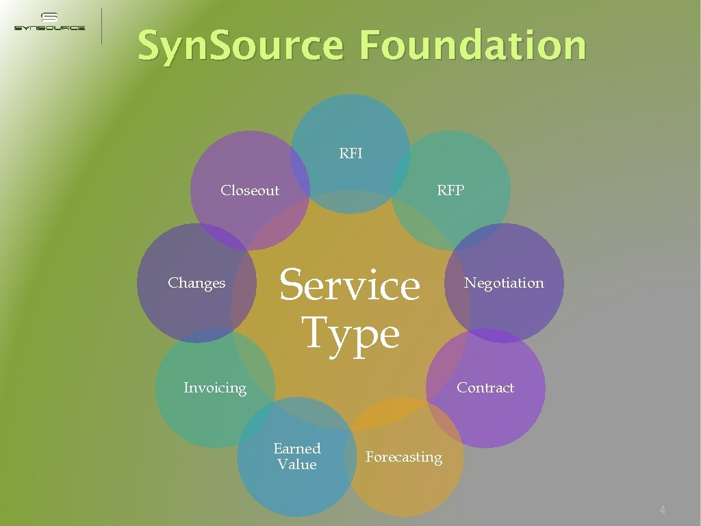 Syn. Source Foundation RFI Closeout Changes RFP Service Type Invoicing Negotiation Contract Earned Value