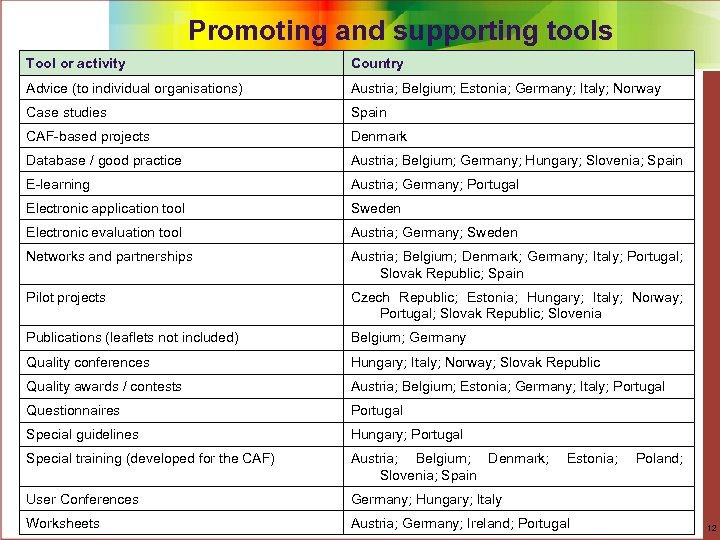 Promoting and supporting tools Tool or activity Country Advice (to individual organisations) Austria; Belgium;