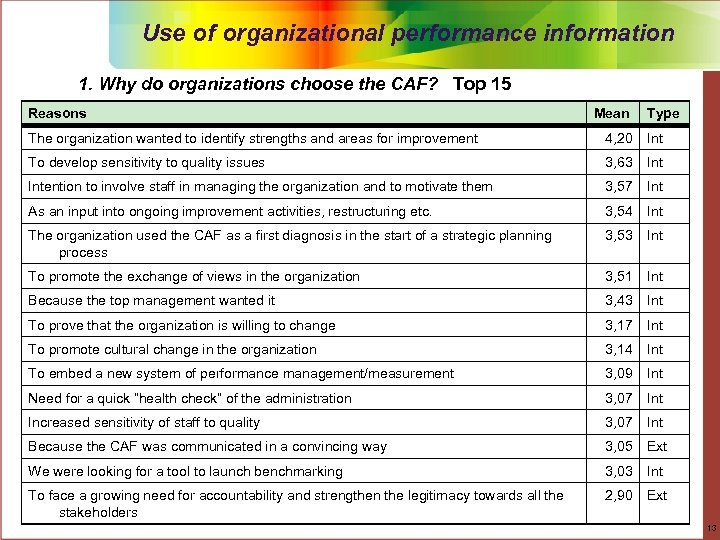 Use of organizational performance information 1. Why do organizations choose the CAF? Top 15