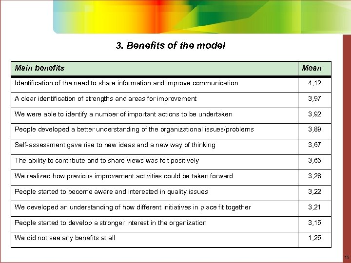 3. Benefits of the model Main benefits Mean Identification of the need to share