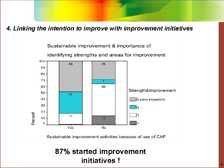 4. Linking the intention to improve with improvement initiatives 87% started improvement initiatives !