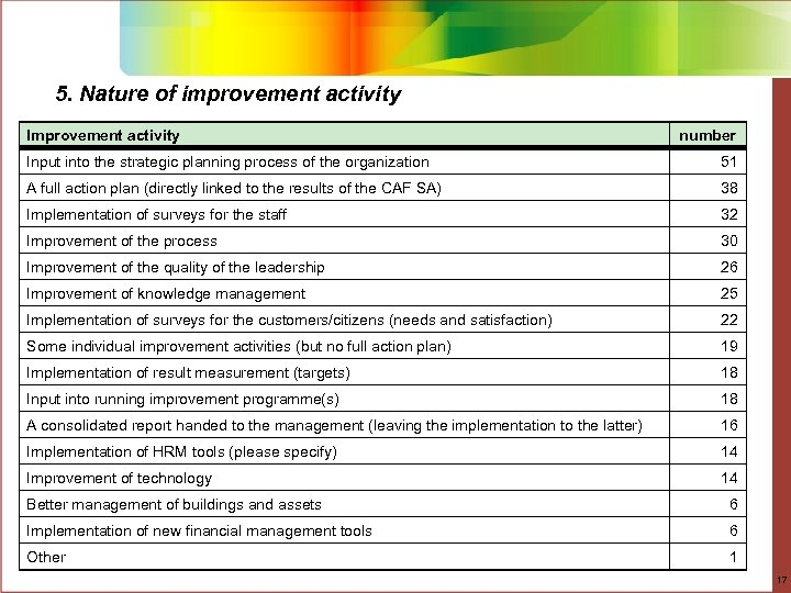 5. Nature of improvement activity Improvement activity number Input into the strategic planning process