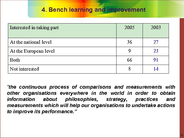 4. Bench learning and improvement Interested in taking part 2005 2003 At the national