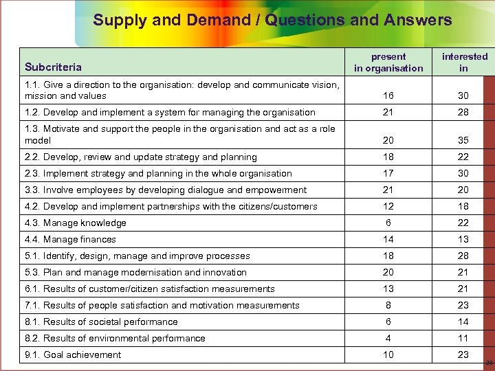Supply and Demand / Questions and Answers present in organisation interested in 1. 1.