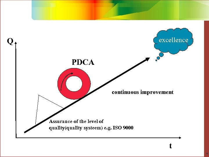 Filosofie van de continue verbetering excellence Q PDCA continuous improvement Assurance of the level