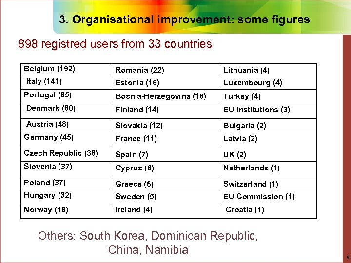 3. Organisational improvement: some figures 898 registred users from 33 countries Belgium (192) Romania