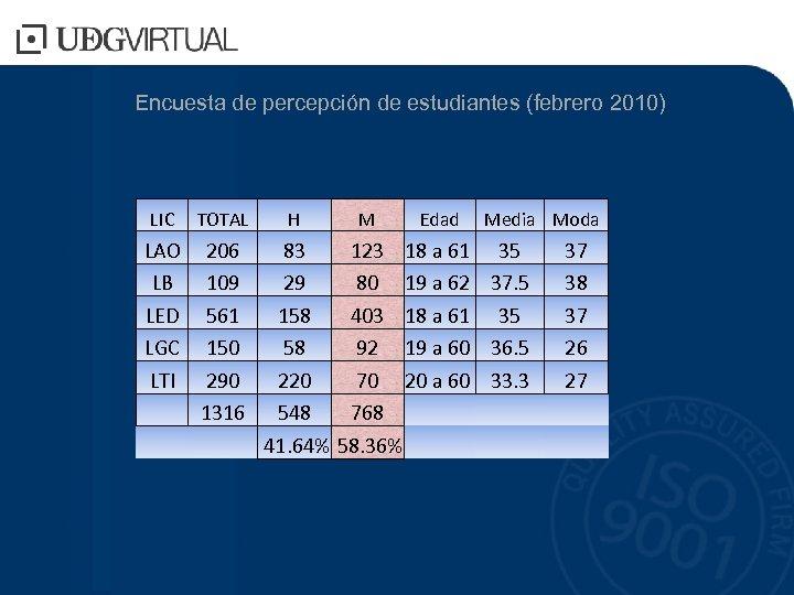 Encuesta de percepción de estudiantes (febrero 2010) LIC TOTAL H LAO LB LED LGC