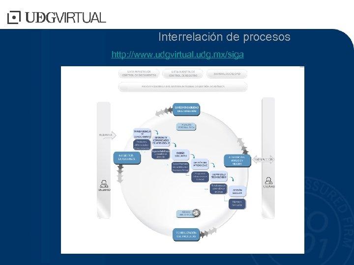 Interrelación de procesos http: //www. udgvirtual. udg. mx/siga