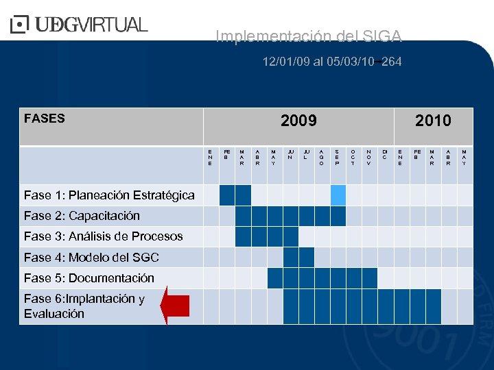 Implementación del SIGA 12/01/09 al 05/03/10 264 FASES 2009 E N E Fase 1: